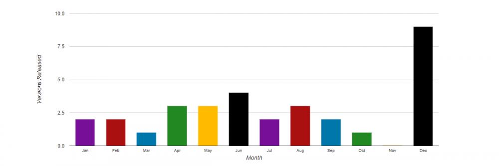 WordPress Monthly Releases