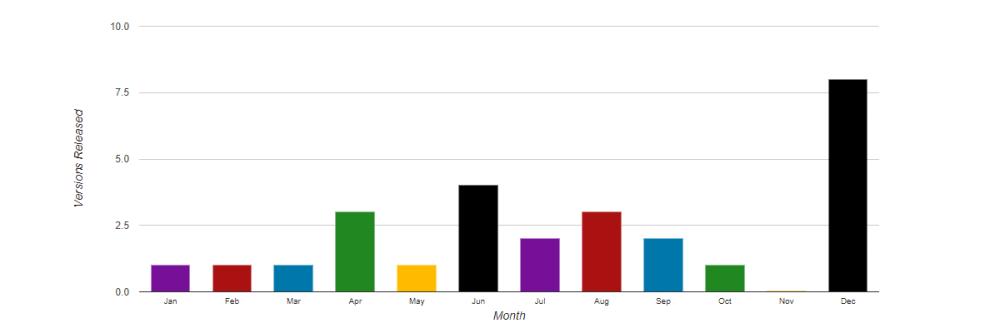 WordPress Monthly Releases (WordPress 2.1 - WordPress 4.8)