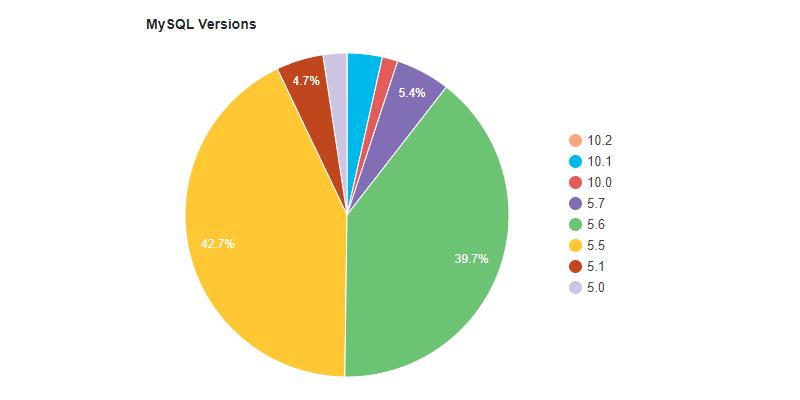 MySQL & MariaDB Stats (October 2017)