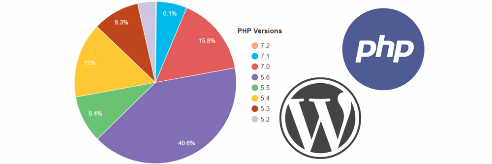 Decline in usage of unsupported PHP versions
