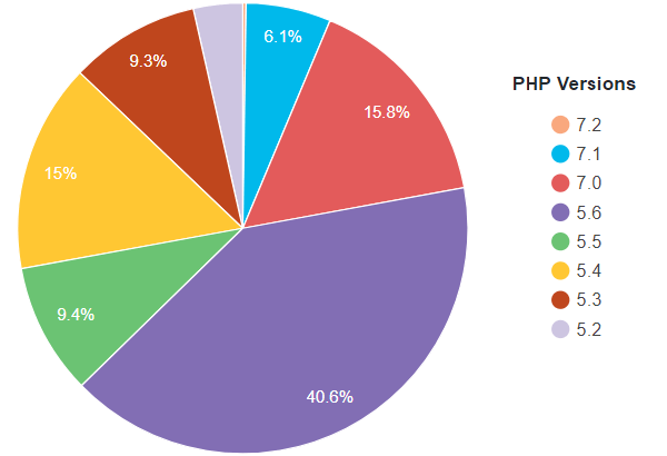 PHP versions in use January 2018