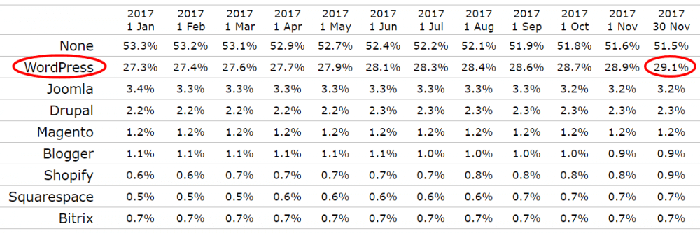 WordPress Market Share is now 29%