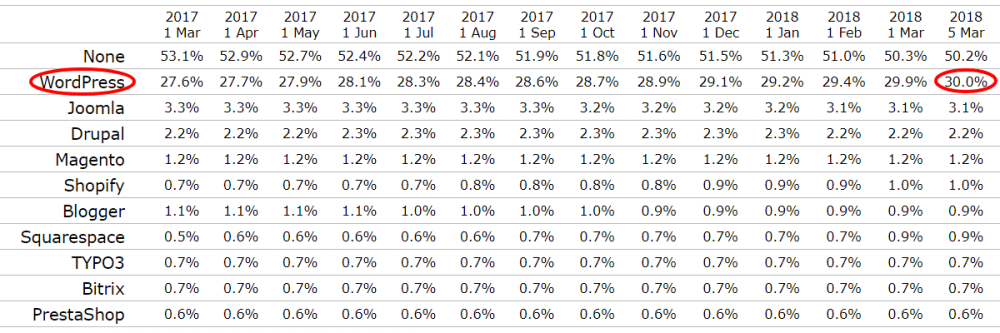 WordPress Market Share is now 30%