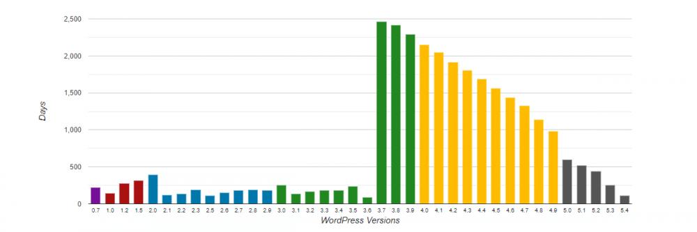 WordPress Versions Support Period