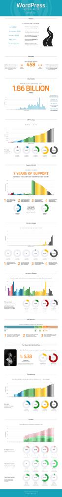WordPress Infographics - September 2020