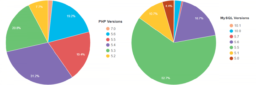 End of PHP 5.5 support